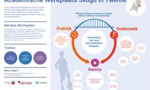 Infographic Academische werkplaats Twente